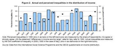 Actualandperceivedinequality